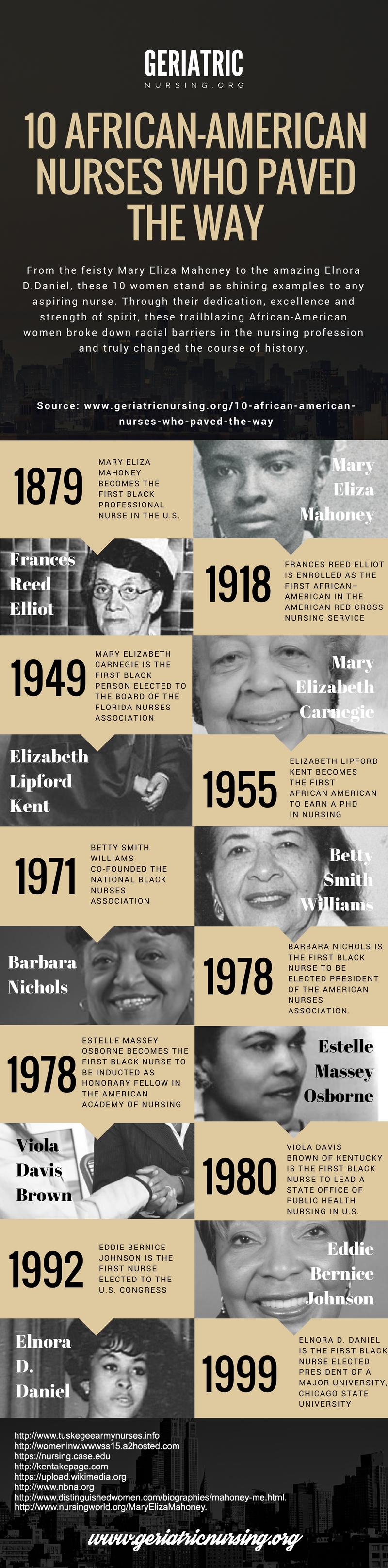 10 African American Nurses Who Paved the Way Infographic