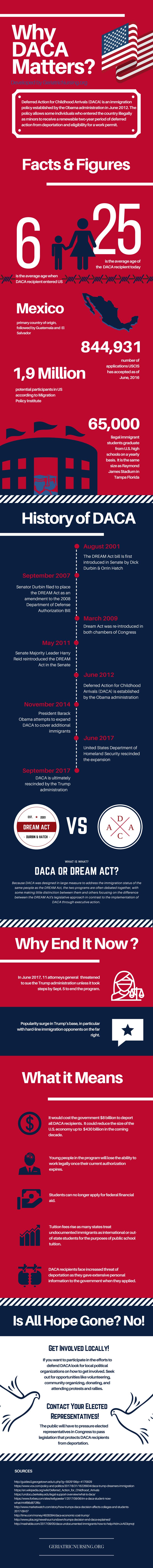Why DACA Matters