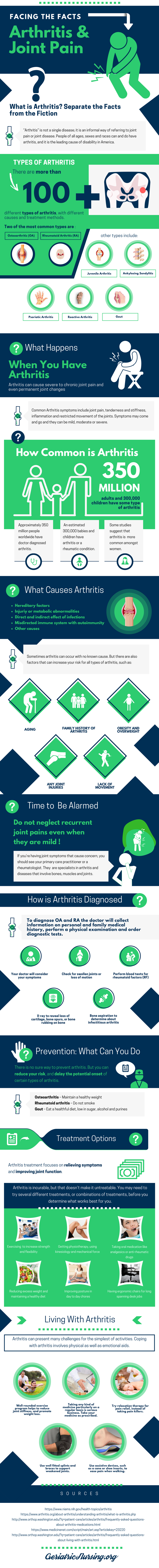 Facing the facts: Arthritis and Joint Pain Infographic